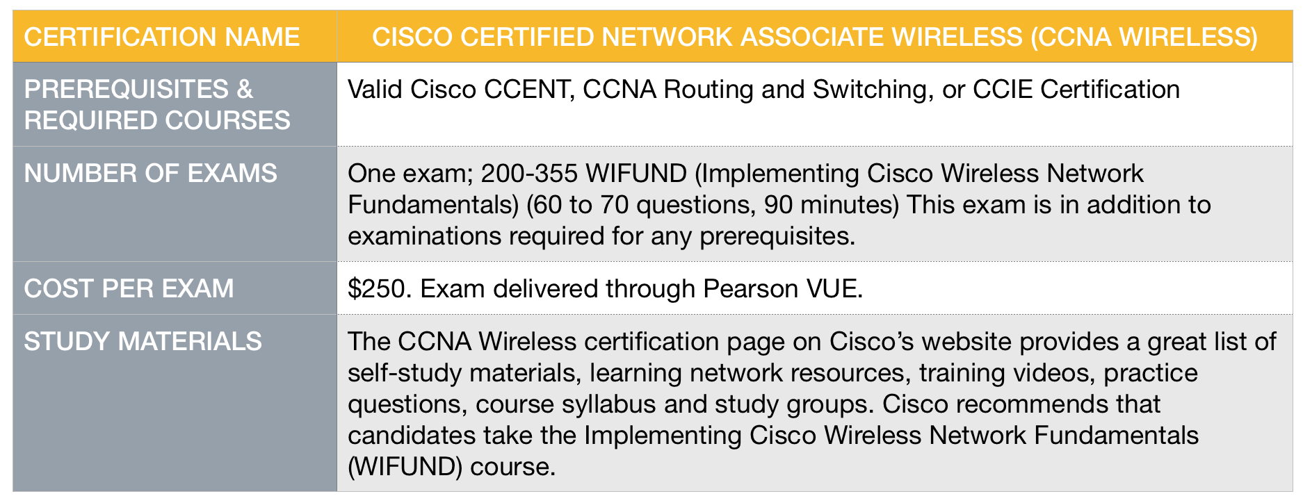 Best Wireless Networking Certifications Thinqtank Learning